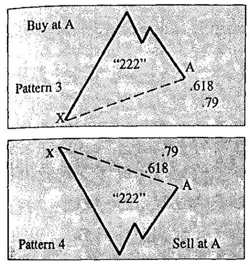 "($3000 in 1970's). The Gartley ""222"" Pattern This is one of the best patterns I ever"