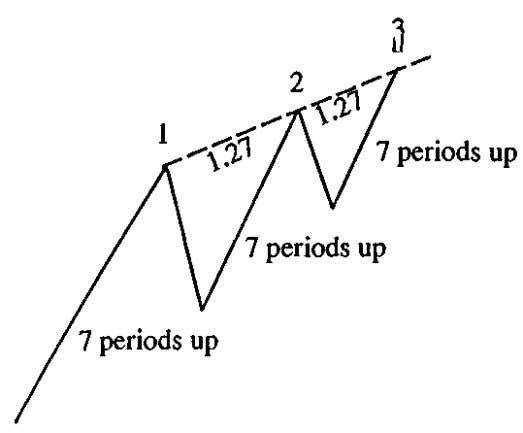 The diagram above is an example only. It shows the number of periods could be