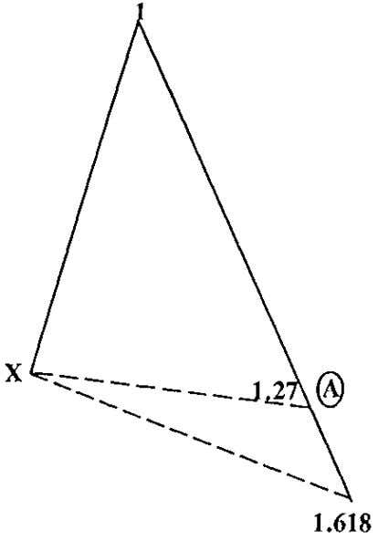 PATTERN #7 1. The time frame between X and point A will be between 5 and
