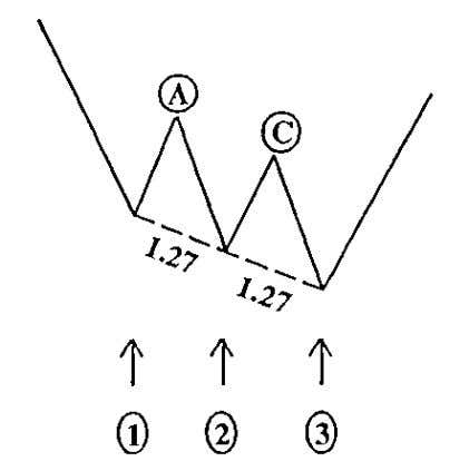 PATTERN #10 THREE DRIVES TO A BOTTOM 1. The pattern should easily be identified. If you
