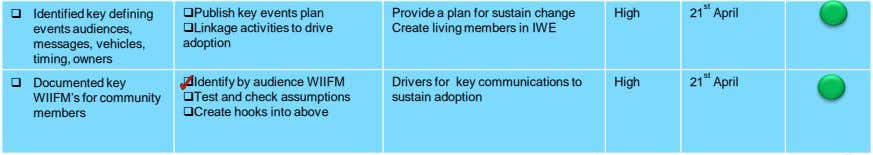 Publish key events plan Provide a plan for sustain change High 21 st April 