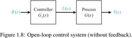 U(s) R(s) Controller G c (s) Process Y(s) G(s) Figure 1.8: Open-loop control system (without