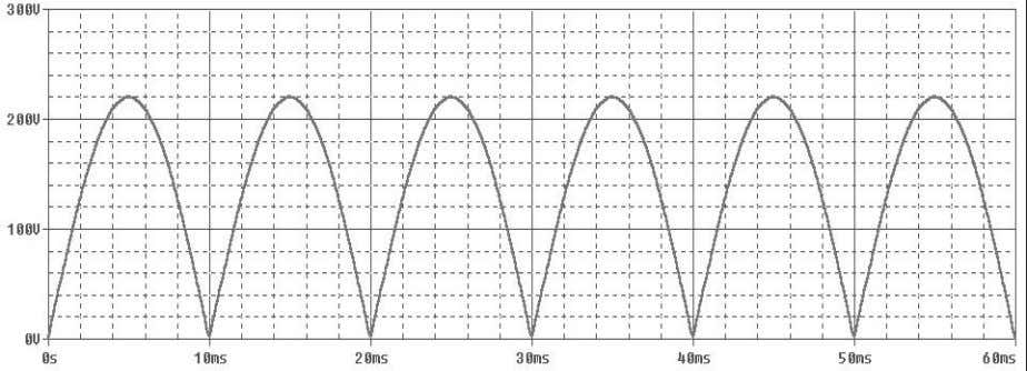waveform of the output voltage, shown below (figure 2.4).   Figure 2.4   The average and