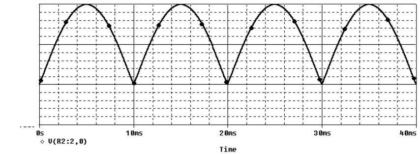 be: In the figure 2.6 the main wave forms appearing in the rectifier are represented with