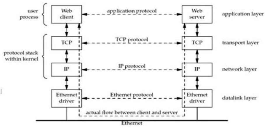 and server is used by most network-aware applications. Notes prepared by D. Teja Santosh, Assistant Professor,