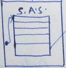 ; }; The diagrammatical representation of IPV4 SAS is: Notes prepared by D. Teja Santosh, Assistant