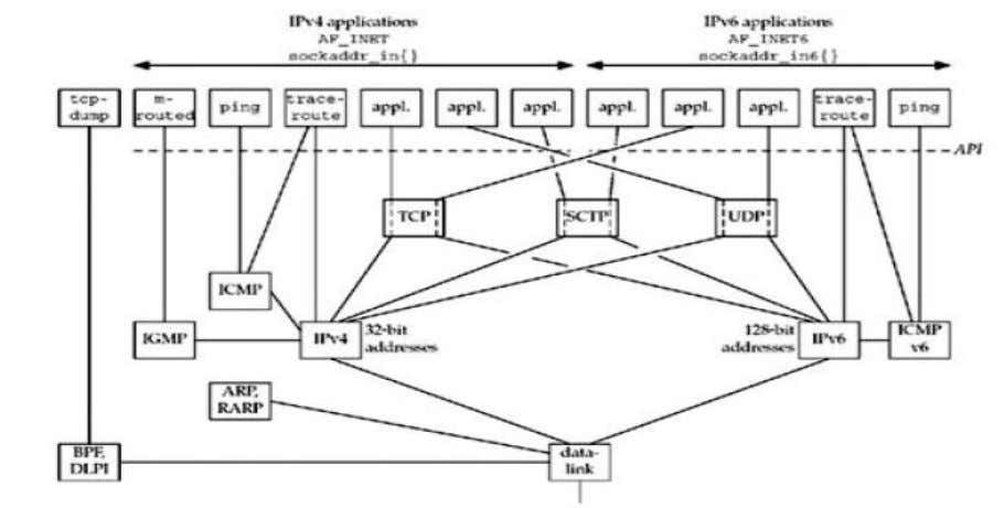 VIEW OF A SOCKET (IPv4) The Big Picture represents SOCKET Notes prepared by D. Teja Santosh,