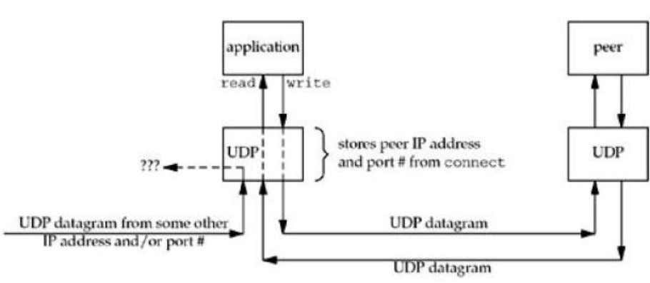 unconnected UDP sockets do not receive asynchronous errors. Notes prepared by D. Teja Santosh, Assistant Professor,