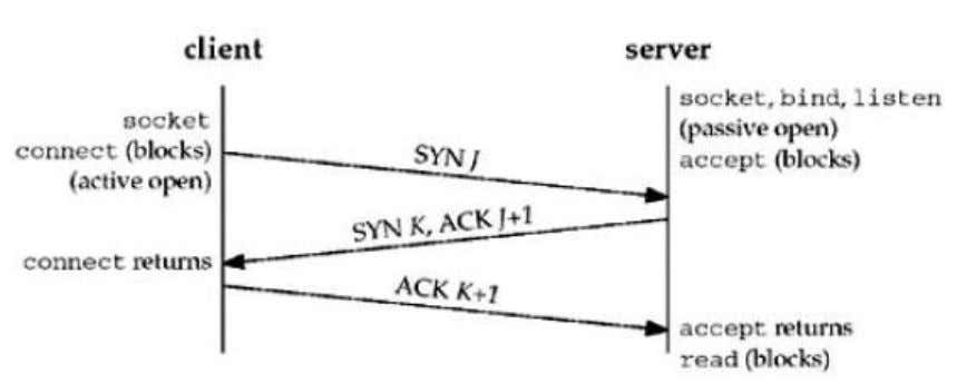 segment. 4. The client must acknowledge the server's SYN. TCP Connection Termination 1. One application calls