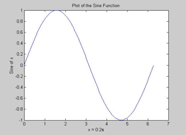 ‏ xlabel('x = 0:2\pi') ‏ ylabel('Sine of x') ‏ title('Plot of the Sine Function') ‏
