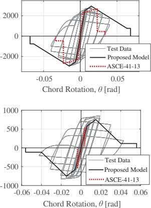 2000 0 Test Data -2000 Proposed Model ASCE-41-13 -0.05 0 0.05 Chord Rotation, [rad] 1000