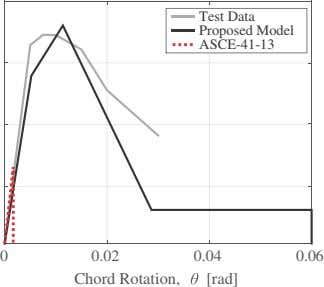 Test Data Proposed Model ASCE-41-13 0 0.02 0.04 0.06 Chord Rotation, [rad]