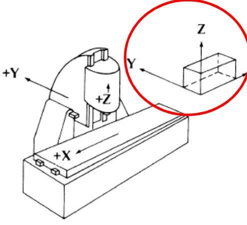 Machines: 3 axis X – axis (table left and right) Y – axis (table in and