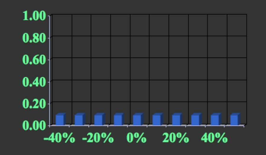 Probability Distributions Risky investment with ten possible returns 1-48