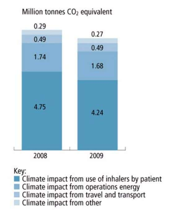 Report 2009 Performance and plans GSK ' s carbon footprint ' Other ' includes greenhouse gases