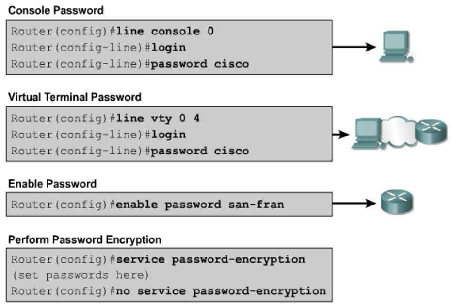 Configuring Router Passwords