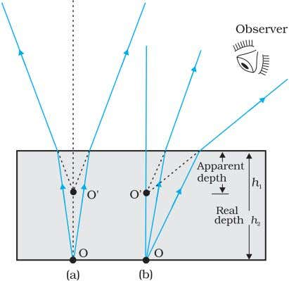 Physics FIGURE 9.10 Apparent depth for (a) normal, and (b) oblique viewing. deviation, but it does