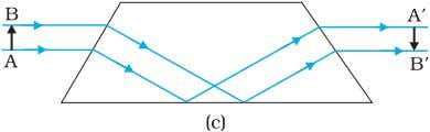 Physics FIGURE 9.15 Prisms designed to bend rays by 90º and 180º or to invert image