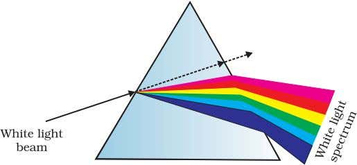 wavelengths (colours) is different. For example, the bending FIGURE 9.25 Dispersion of sunlight or white light