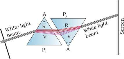 deviation of different colours shown is highly exaggerated. FIGURE 9.26 Schematic diagram of Newton's classic