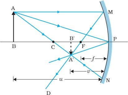 The reflected ray goes through the focus of the mirror. FIGURE 9.5 Ray diagram for image
