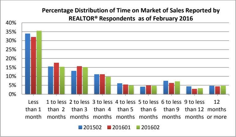 Percentage Distribution of Time on Market of Sales Reported by REALTOR® Respondents as of February