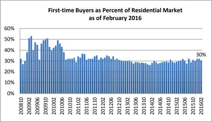 First-time Buyers as Percent of Residential Market as of February 2016 60% 50% 40% 30%