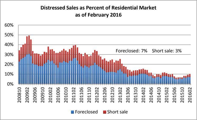 Distressed Sales as Percent of Residential Market as of February 2016 60% 50% 40% Foreclosed: