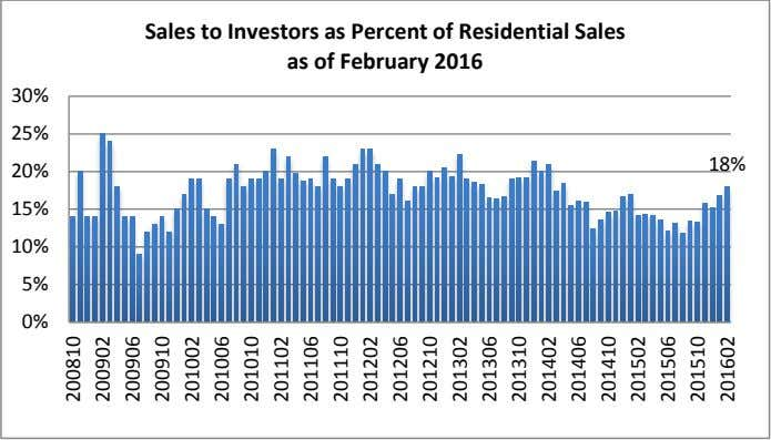 Sales to Investors as Percent of Residential Sales as of February 2016 30% 25% 18%