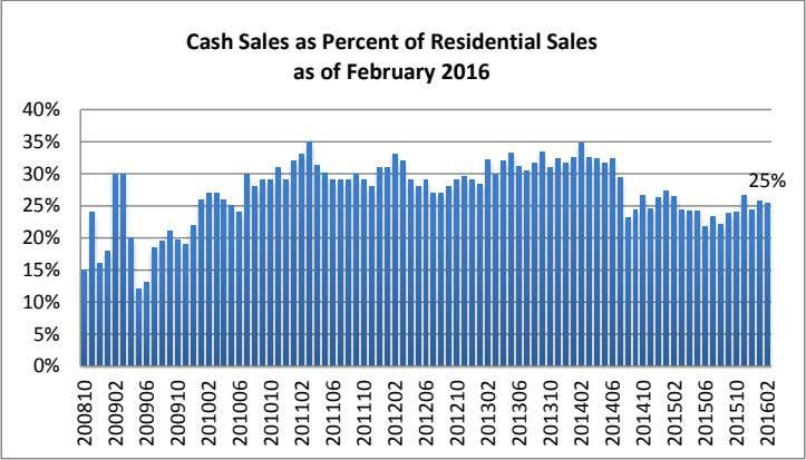 Cash Sales as Percent of Residential Sales as of February 2016 40% 35% 30% 25%