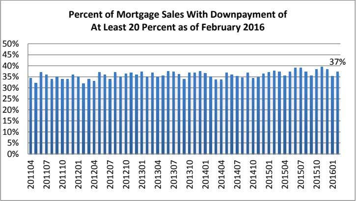 Percent of Mortgage Sales With Downpayment of At Least 20 Percent as of February 2016