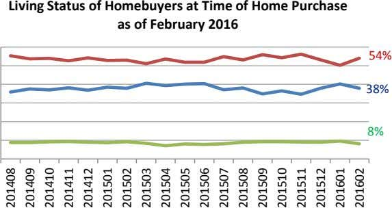 Living Status of Homebuyers at Time of Home Purchase as of February 2016 54% 38%