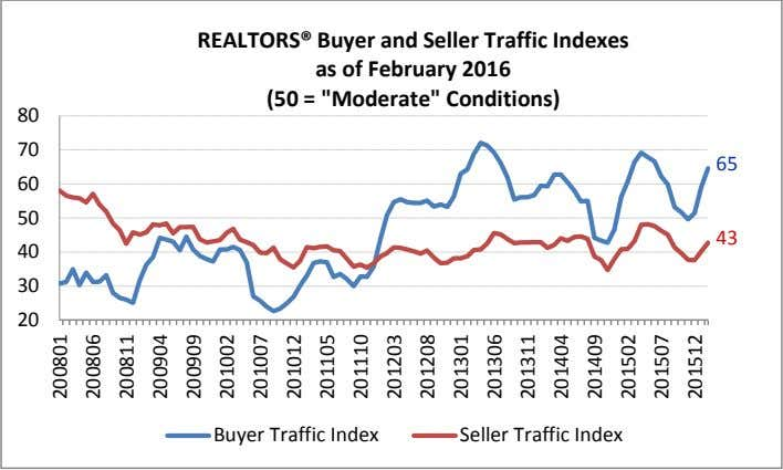 "REALTORS® Buyer and Seller Traffic Indexes as of February 2016 (50 = ""Moderate"" Conditions) 80"