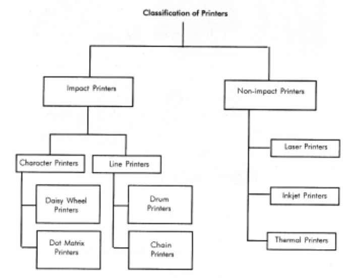 Figure 1.6: Classification of Printers (a) Impact Printers: The printers that print the characters by