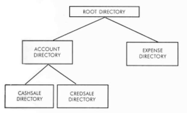through directory structure which is shown in Figure 2.1. Figure 2.1: Example of Directory Structure It