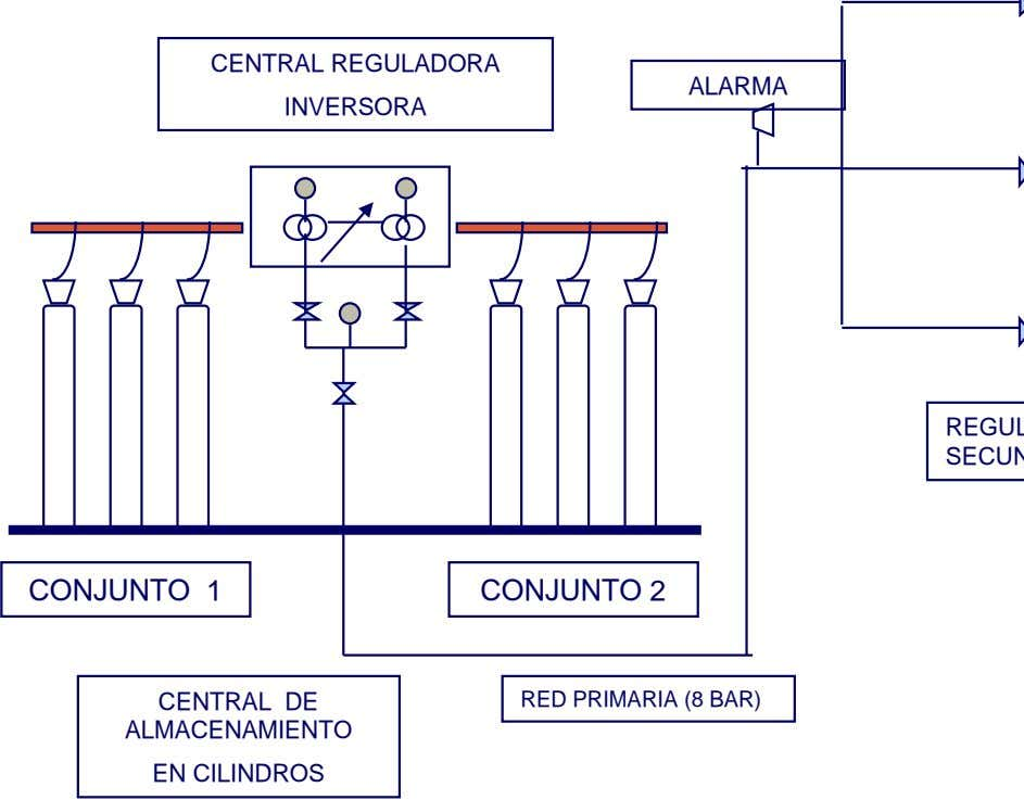 CENTRAL REGULADORA ALARMA INVERSORA CONJUNTO 1 CONJUNTO 2 CENTRAL DE ALMACENAMIENTO RED PRIMARIA (8 BAR)