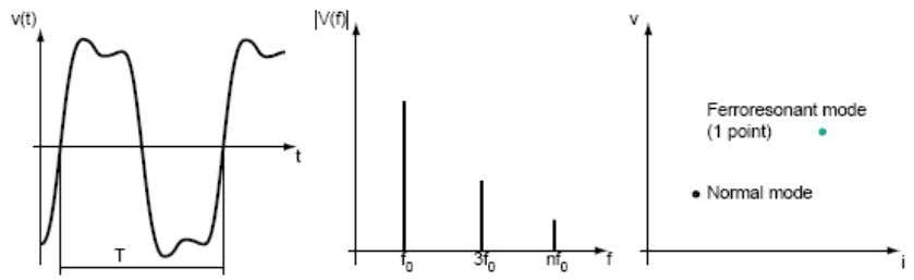 on this plot can be referred in the following section. (a) Periodic signal (b) Frequency spectrum