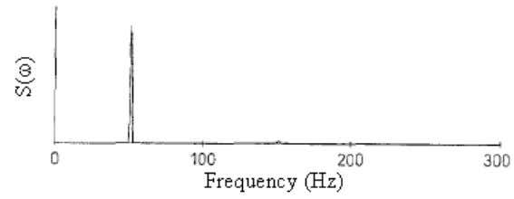 (50 Hz) with the presence of high frequency components. Figure 1.10: Power spectrum The Poincarè plot