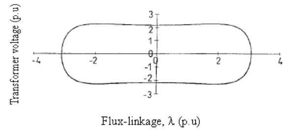 it is a plot of transformer voltage versus flux-linkage. Figure 1.12: Phase-plane diagram A phase-plane diagram