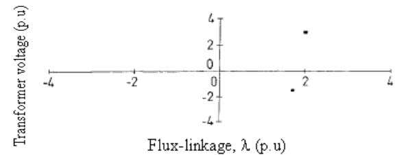 ferroresonance because there are two points on the diagram. Figure 1.15: Poincarè plot The Phase-plane diagram
