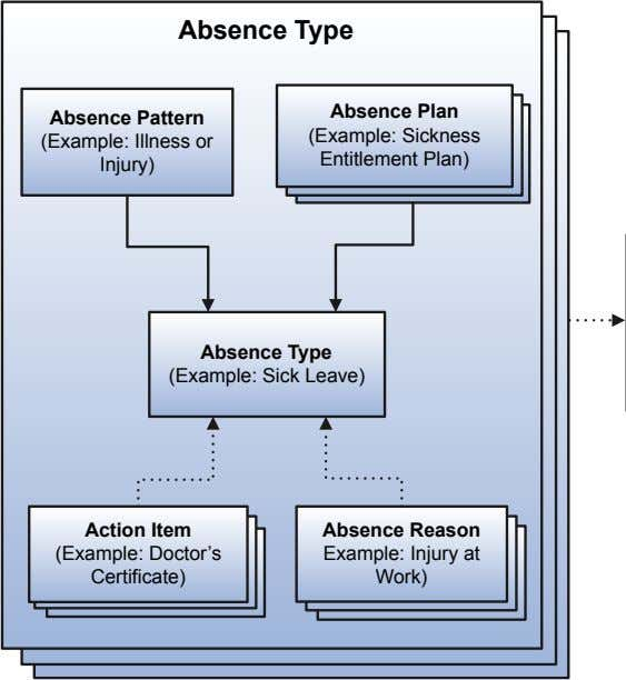 Absence Type Absence Plan Absence Pattern (Example: Illness or Injury) (Example: Sickness Entitlement Plan) Absence