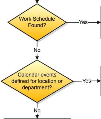 Work Schedule Yes Found? No Calendar events defined for location or department? Yes No