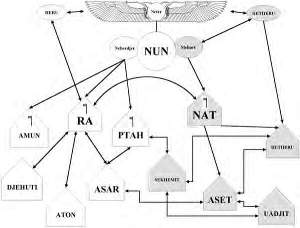 Their Temples Diagram 1: The Ancient Egyptian Temple Network The sages of Kamit instituted a system