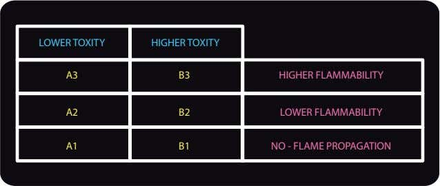 LOWER TOXITY HIGHER TOXITY A3 B3 HIGHER FLAMMABILITY A2 B2 LOWER FLAMMABILITY A1 B1 NO