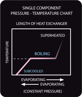 SINGLE COMPONENT PRESSURE - TEMPERATURE CHART LENGTH OF HEAT EXCHANGER SUPERHEATED BOILING SUBCOOLED EVAPORATING