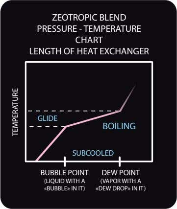 ZEOTROPIC BLEND PRESSURE - TEMPERATURE CHART LENGTH OF HEAT EXCHANGER GLIDE BOILING SUBCOOLED BUBBLE POINT