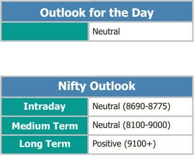 Outlook for the Day Neutral Nifty Outlook Intraday Neutral (8690-8775) Medium Term Neutral (8100-9000) Long