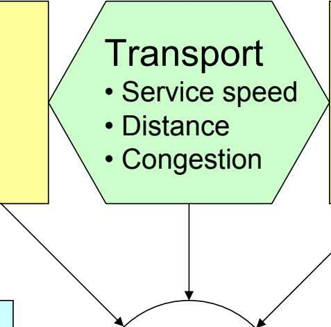 Transport • Service speed • Distance • Congestion