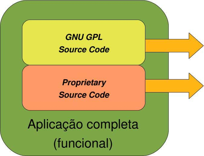 GNU GPL Source Code Proprietary Source Code Aplica çã o completa (funcional)