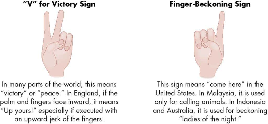 Hand Gestures Mean Different Things in Different Countries (cont'd) © 2005 Prentice Hall Inc. All rights